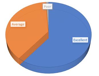 2020 Quality Control Survey